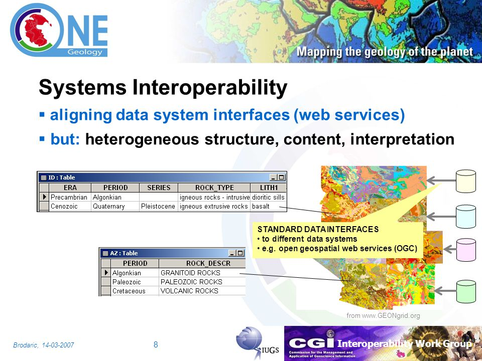 Interoperability Work Group Brodaric, 14-03-2007 8 from www.GEONgrid.org Systems Interoperability aligning data system interfaces (web services) but: heterogeneous structure, content, interpretation STANDARD DATA INTERFACES to different data systems e.g.