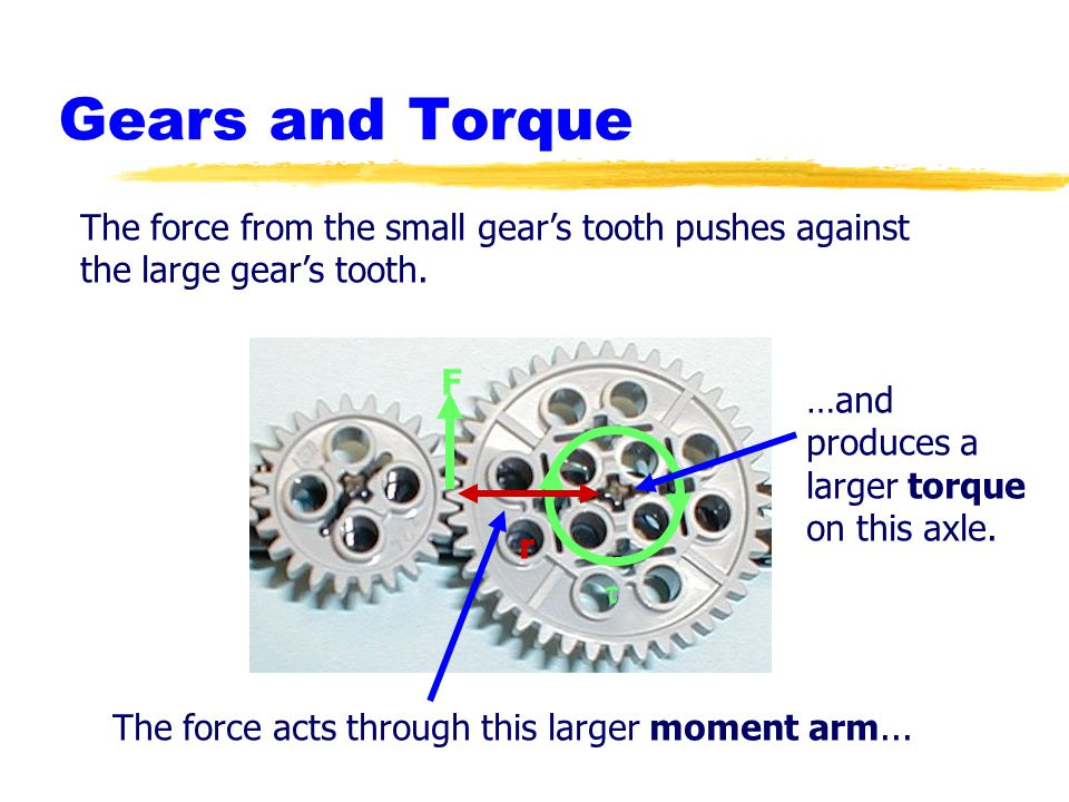 Gears and Torque The force from the small gears tooth pushes against the large gears tooth.