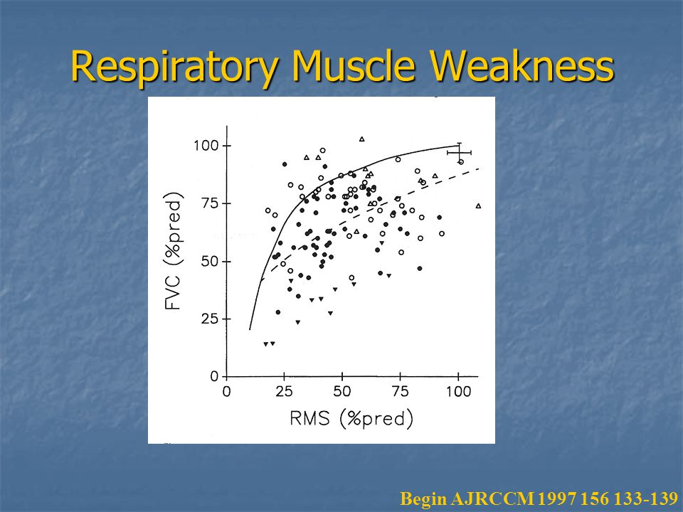 Respiratory Muscle Weakness Begin AJRCCM 1997 156 133-139