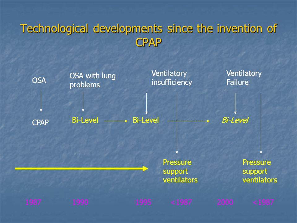 Technological developments since the invention of CPAP OSA CPAP OSA with lung problems Bi-Level Ventilatory insufficiency Ventilatory Failure Bi-Level Pressure support ventilators 198719901995<19872000<1987