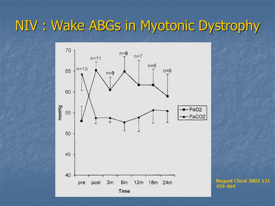 NIV : Wake ABGs in Myotonic Dystrophy Nugent Chest 2002 121 459-464