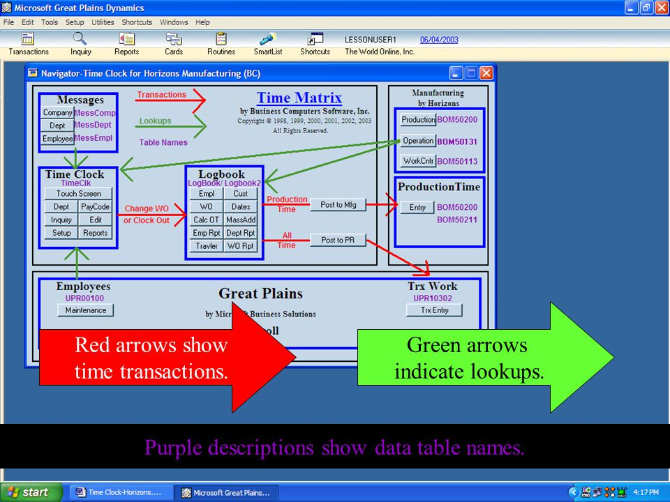 Red arrows show time transactions. Green arrows indicate lookups. Purple descriptions show data table names.