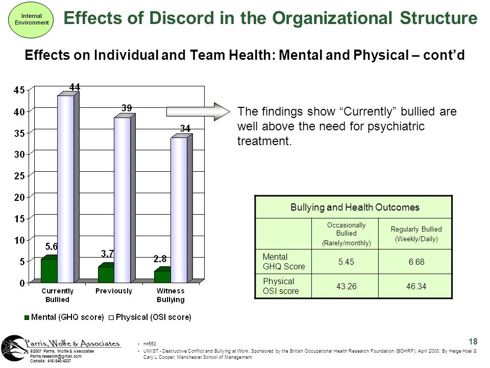 Effects of Discord in the Organizational Structure Internal Environment 18 ©2007 Parris, Wolfe & Associates Parris.research@gmail.com Canada: 416-548-4237 The findings show Currently bullied are well above the need for psychiatric treatment.