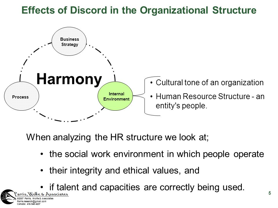 ©2007 Parris, Wolfe & Associates Parris.research@gmail.com Canada: 416-548-4237 Cultural tone of an organization Human Resource Structure - an entity'