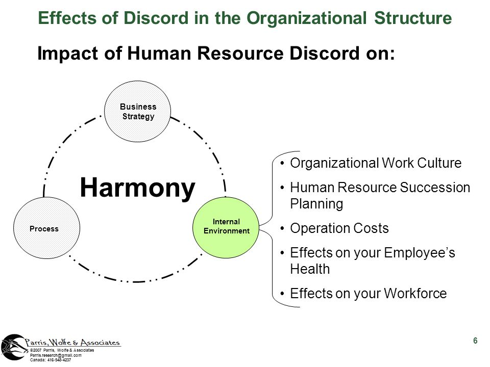 ©2007 Parris, Wolfe & Associates Parris.research@gmail.com Canada: 416-548-4237 Impact of Human Resource Discord on: Organizational Work Culture Human