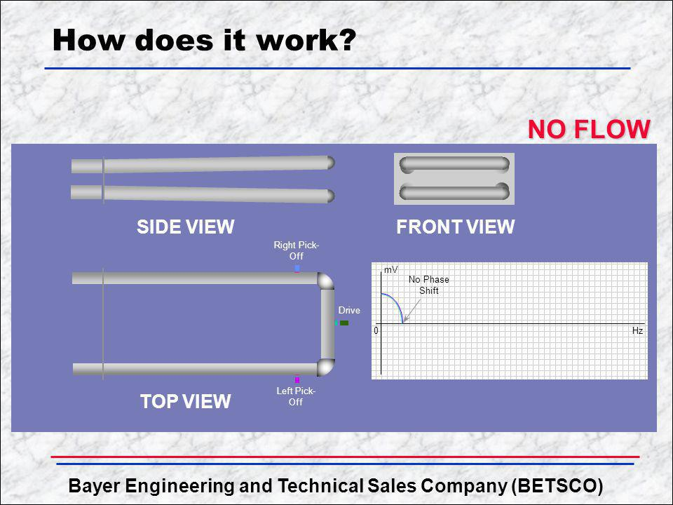 Bayer Engineering and Technical Sales Company (BETSCO) How does it work? SIDE VIEW TOP VIEW FRONT VIEW Right Pick- Off Left Pick- Off Drive 0 mV Hz No