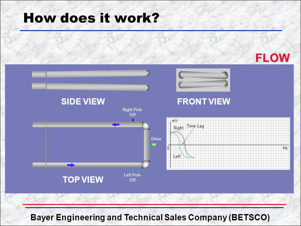 Bayer Engineering and Technical Sales Company (BETSCO) How does it work? SIDE VIEW TOP VIEW FRONT VIEW Right Pick- Off Left Pick- Off Drive 0 mV Hz Ti