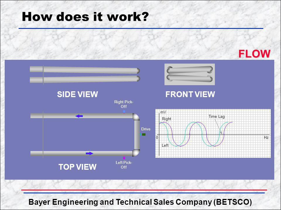 Bayer Engineering and Technical Sales Company (BETSCO) How does it work? FLOW FLOW SIDE VIEW TOP VIEW FRONT VIEW Right Pick- Off Left Pick- Off Drive
