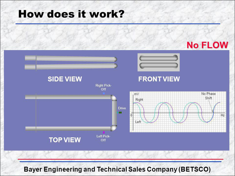 Bayer Engineering and Technical Sales Company (BETSCO) How does it work? No FLOW No FLOW SIDE VIEW TOP VIEW FRONT VIEW Right Pick- Off Left Pick- Off