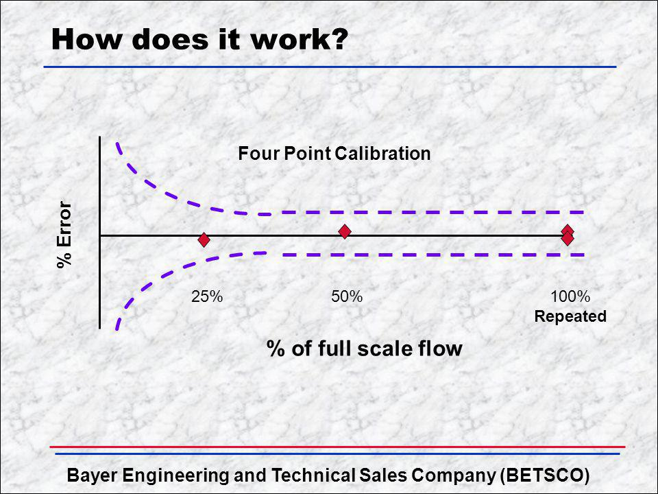 Bayer Engineering and Technical Sales Company (BETSCO) How does it work? 25%50%100% Repeated % Error Four Point Calibration % of full scale flow
