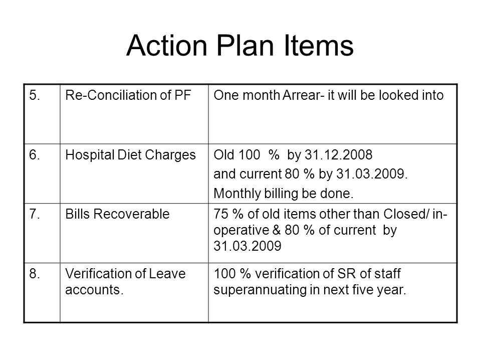 Action Plan items 1. Audit CasesOld 100 % by 31.12.2008 and current 80 % by 31.03.2009 2. Stock ShetOld 100 % by 31.12.2008 Current 80 % by 31.03.2009