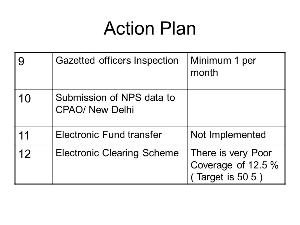 Action Plan Items 5.Re-Conciliation of PFOne month Arrear- it will be looked into 6.Hospital Diet ChargesOld 100 % by 31.12.2008 and current 80 % by 31.03.2009.