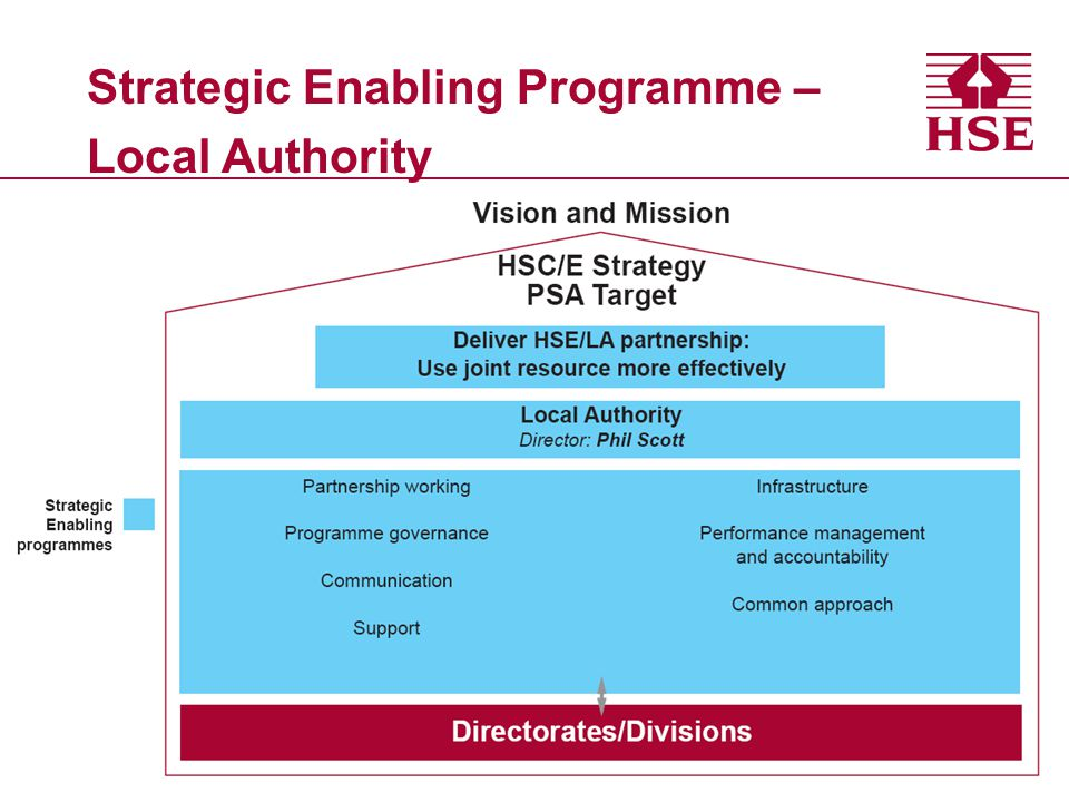 Strategic Enabling Programme – Local Authority