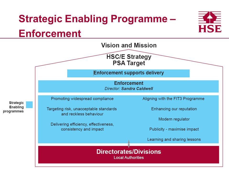 Strategic Enabling Programme – Enforcement