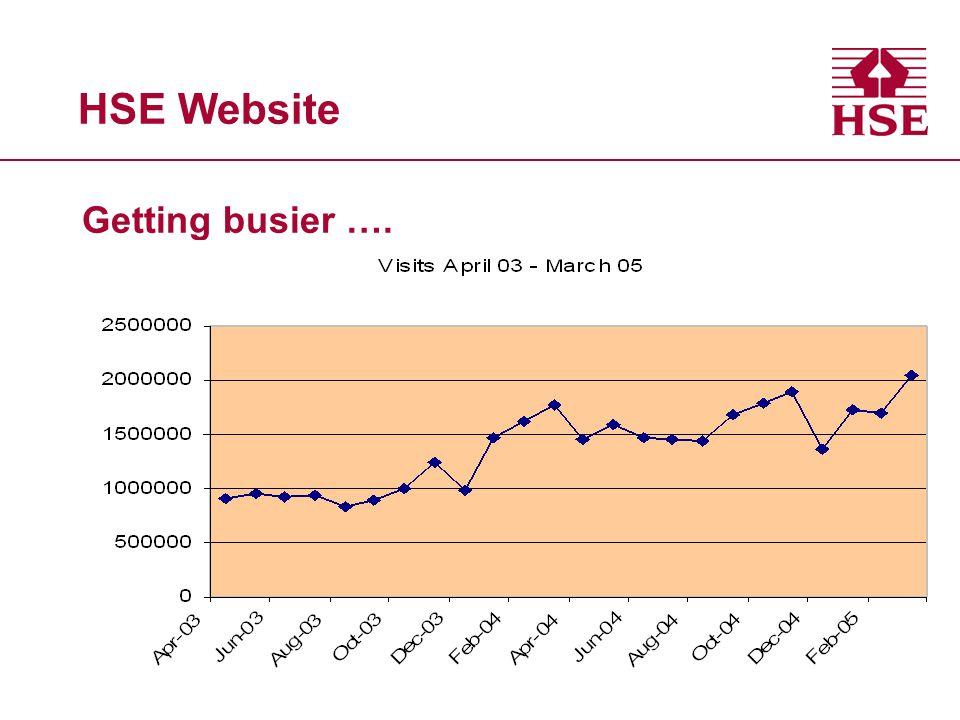 HSE Website Getting busier ….