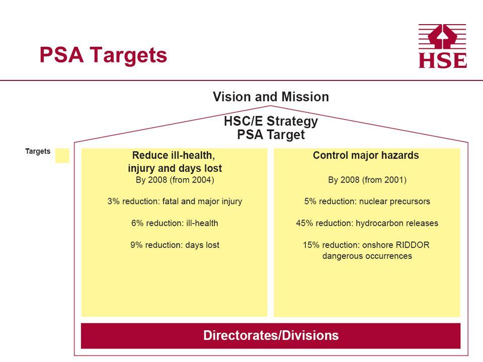 PSA Targets