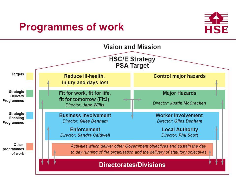 Programmes of work