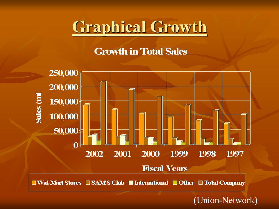 Graphical Growth (Union-Network)