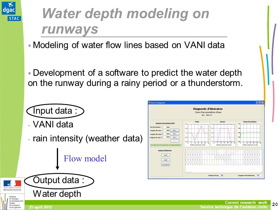 20 Current research work Service technique de laviation civile 25 april 2012 Water depth modeling on runways Modeling of water flow lines based on VANI data Development of a software to predict the water depth on the runway during a rainy period or a thunderstorm.