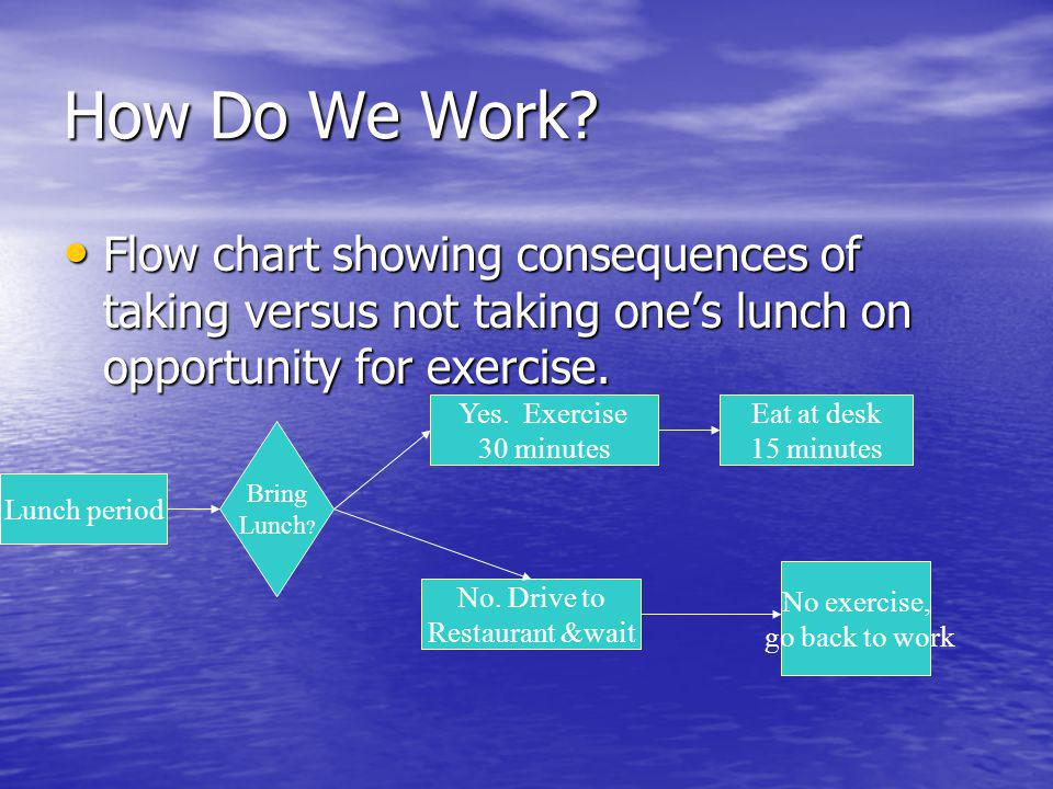 How Do We Work? Flow chart showing consequences of taking versus not taking ones lunch on opportunity for exercise. Flow chart showing consequences of