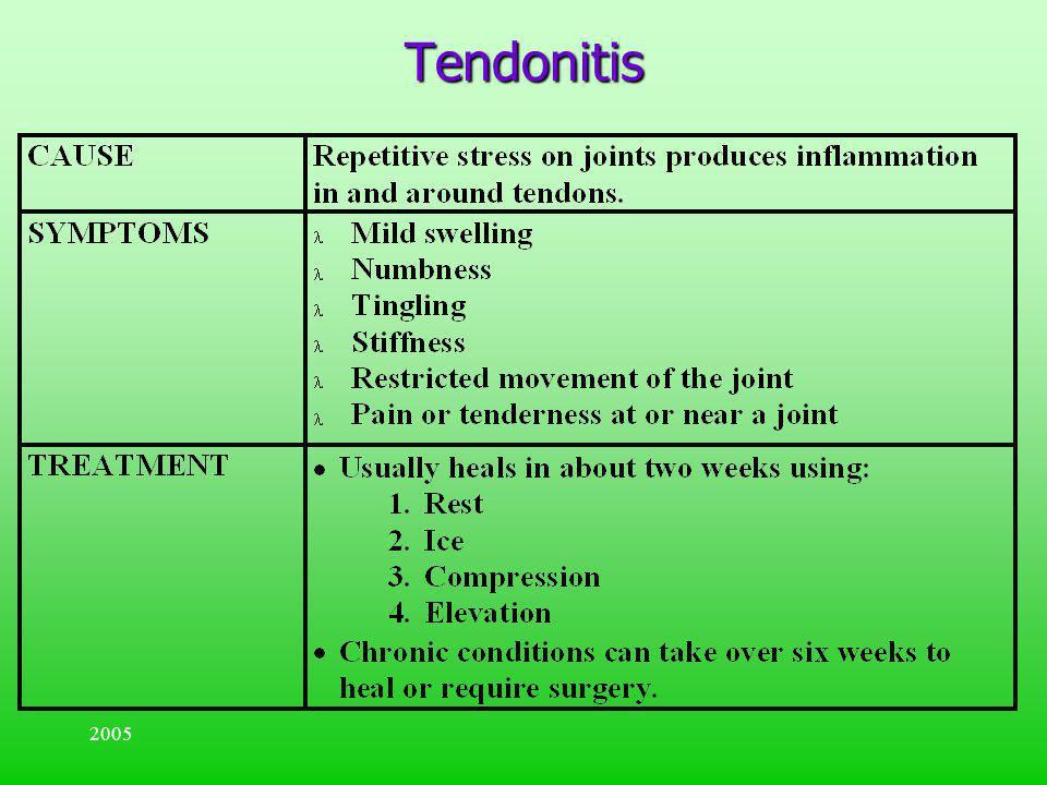 2005 Tendonitis