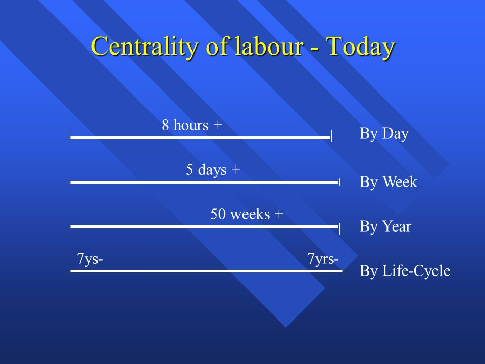 Labor Theory of Value Given recognition of centrality of labour Given recognition of centrality of labour Classical economists had LABOUR theory of value Classical economists had LABOUR theory of value Economics was Political Economy Economics was Political Economy –study of labour –study of socio-political institutions –study of conflicts over work, distribution, etc.