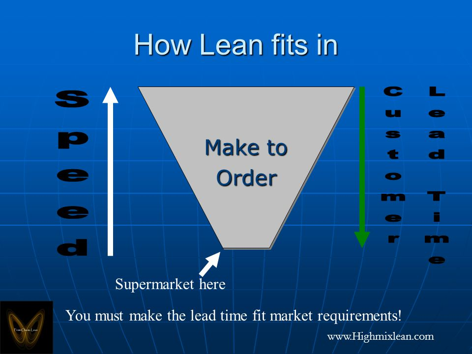 www.Highmixlean.com How Lean fits in Make to Order Order Supermarket here You must make the lead time fit market requirements!