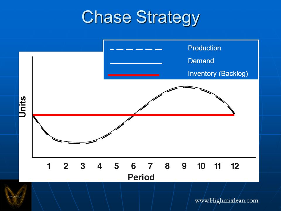 www.Highmixlean.com Chase Strategy Production Demand Inventory (Backlog)