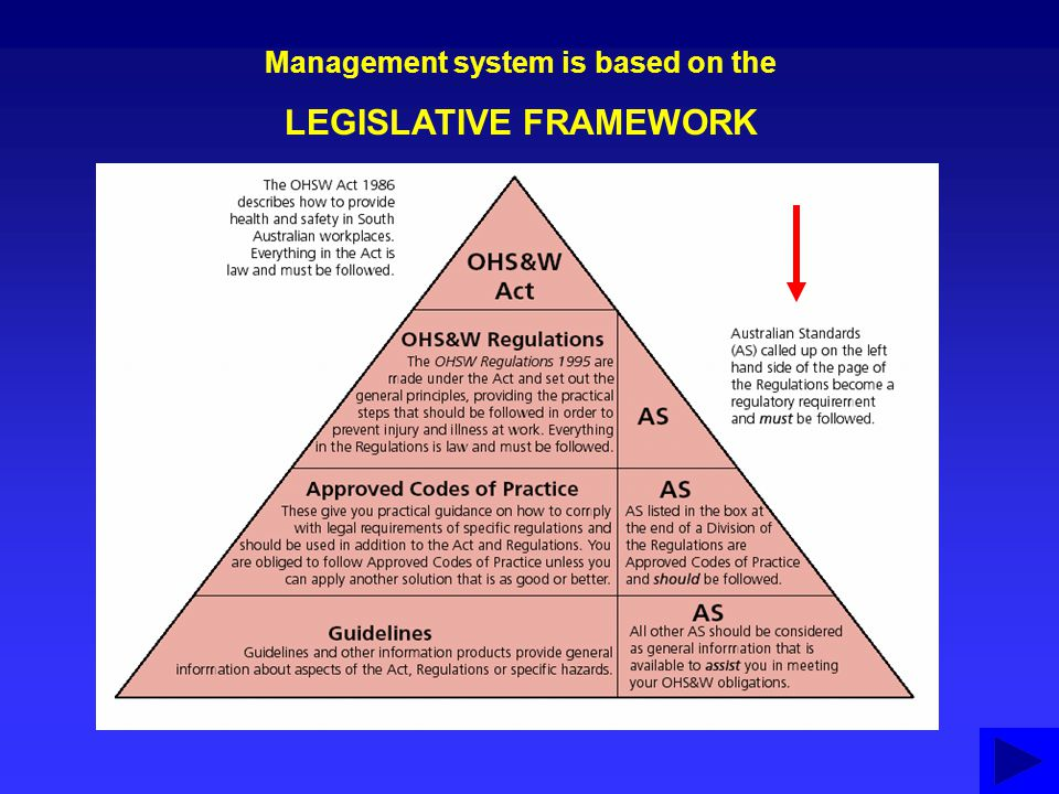 THE PLACE OF OHSW & IM Legislation Risk Management OHSW&IM Planning Finances ENVIRONMENTPEOPLE LEARNING Use blue arrows to navigate
