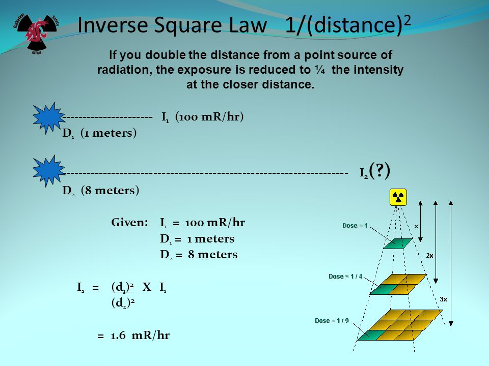Inverse Square Law 1/(distance) 2 ---------------------- I 1 (100 mR/hr) D 1 (1 meters) --------------------------------------------------------------