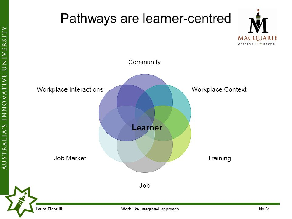 Laura FicorilliWork-like integrated approachNo 34 Pathways are learner-centred Community Workplace Context Training Job Job Market Workplace Interactions Learner