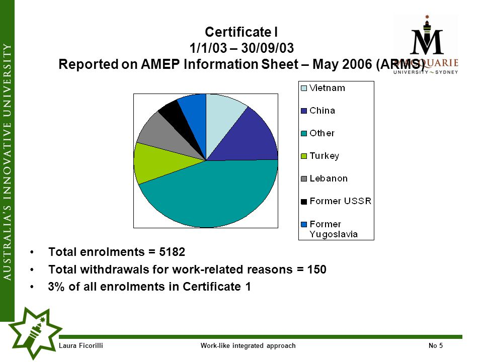 Laura FicorilliWork-like integrated approachNo 5 Certificate I 1/1/03 – 30/09/03 Reported on AMEP Information Sheet – May 2006 (ARMS) Total enrolments = 5182 Total withdrawals for work-related reasons = 150 3% of all enrolments in Certificate 1