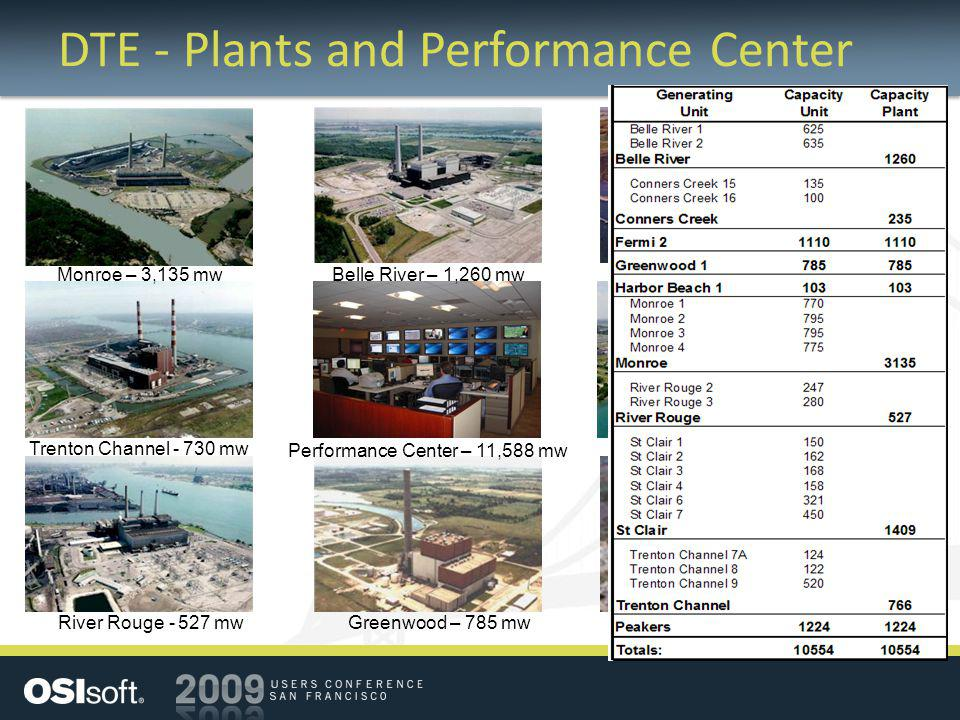 DTE - Plants and Performance Center Greenwood – 785 mwRiver Rouge - 527 mw Fermi – 1,100 mw Monroe – 3,135 mw Trenton Channel - 730 mw Belle River – 1,260 mw St Clair – 1,417 mw Harbor Beach – 103 mw Performance Center – 11,588 mw