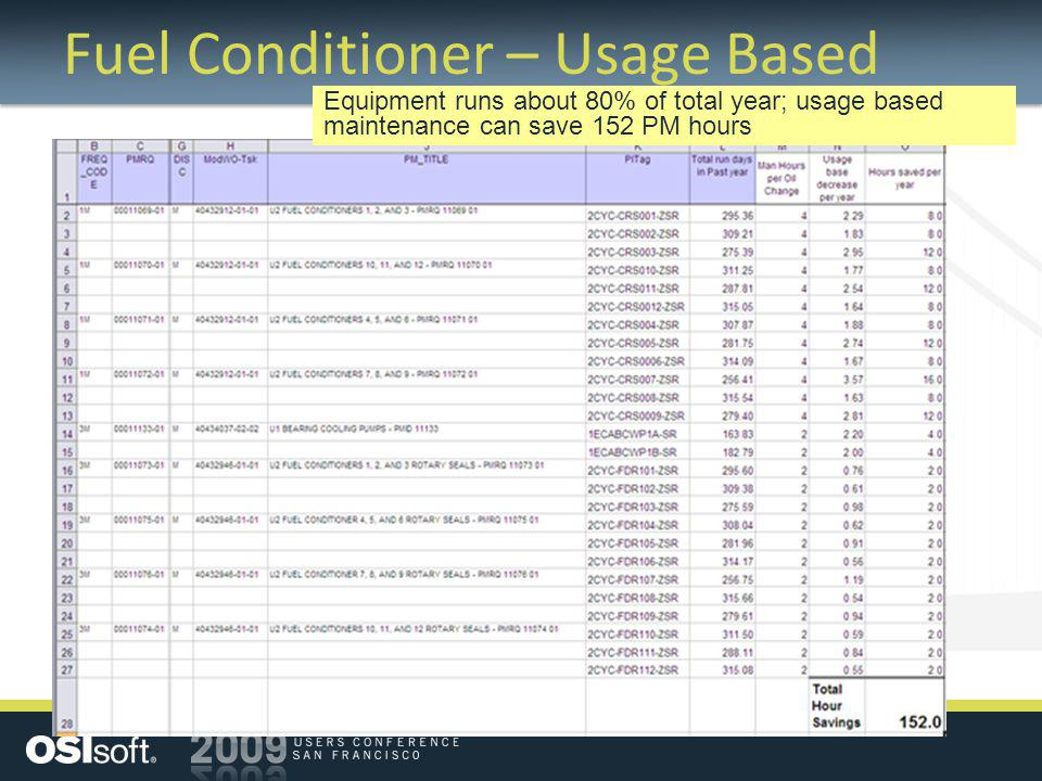 Fuel Conditioner – Usage Based Equipment runs about 80% of total year; usage based maintenance can save 152 PM hours