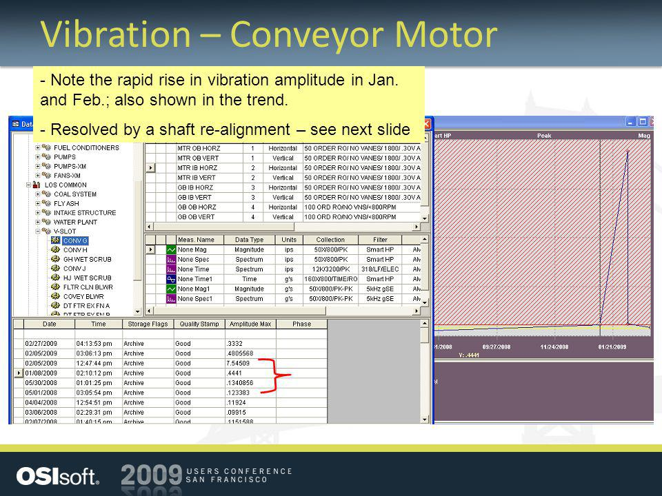 Vibration – Conveyor Motor - Note the rapid rise in vibration amplitude in Jan.