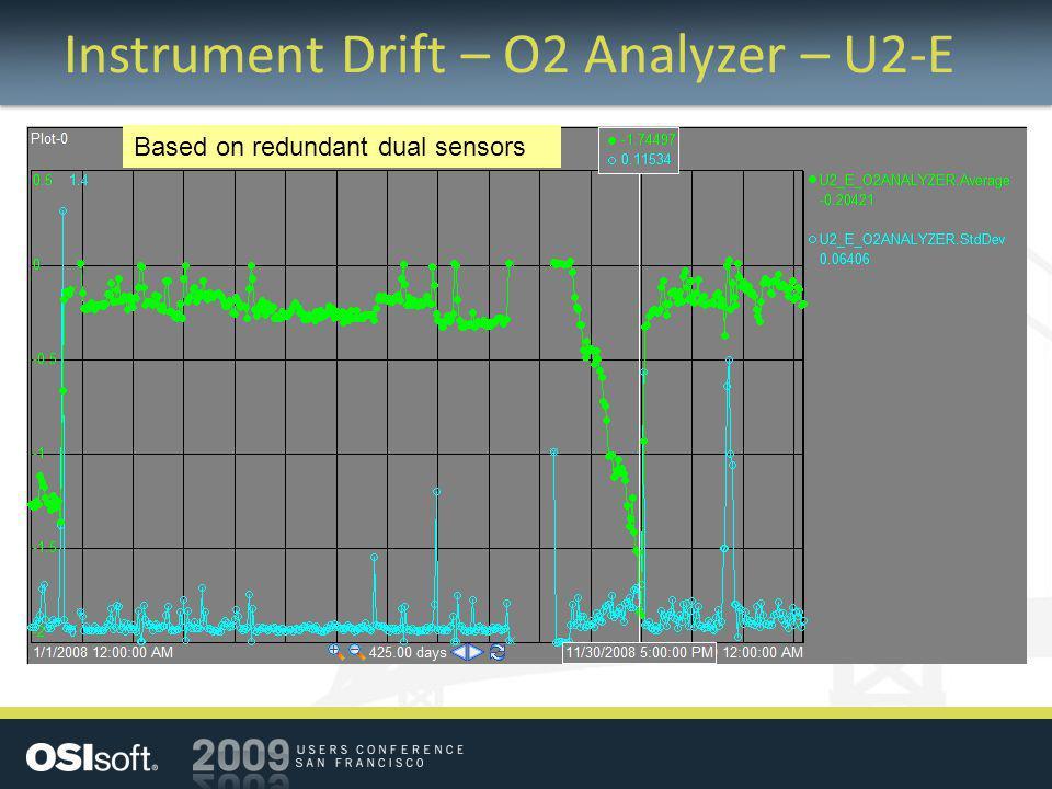 Instrument Drift – O2 Analyzer – U2-E Based on redundant dual sensors