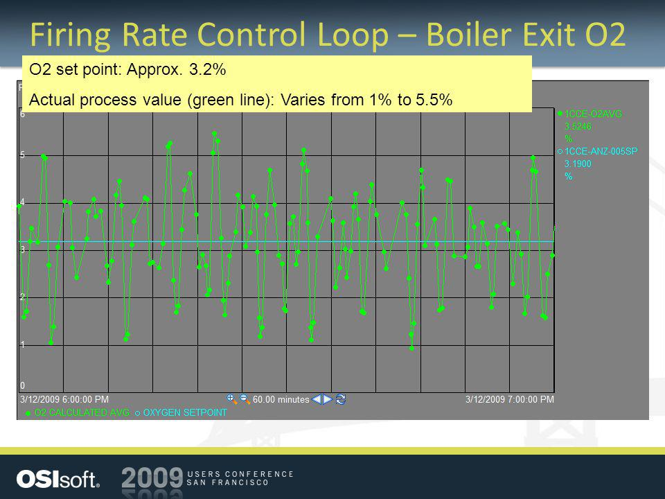 Firing Rate Control Loop – Boiler Exit O2 O2 set point: Approx. 3.2% Actual process value (green line): Varies from 1% to 5.5%
