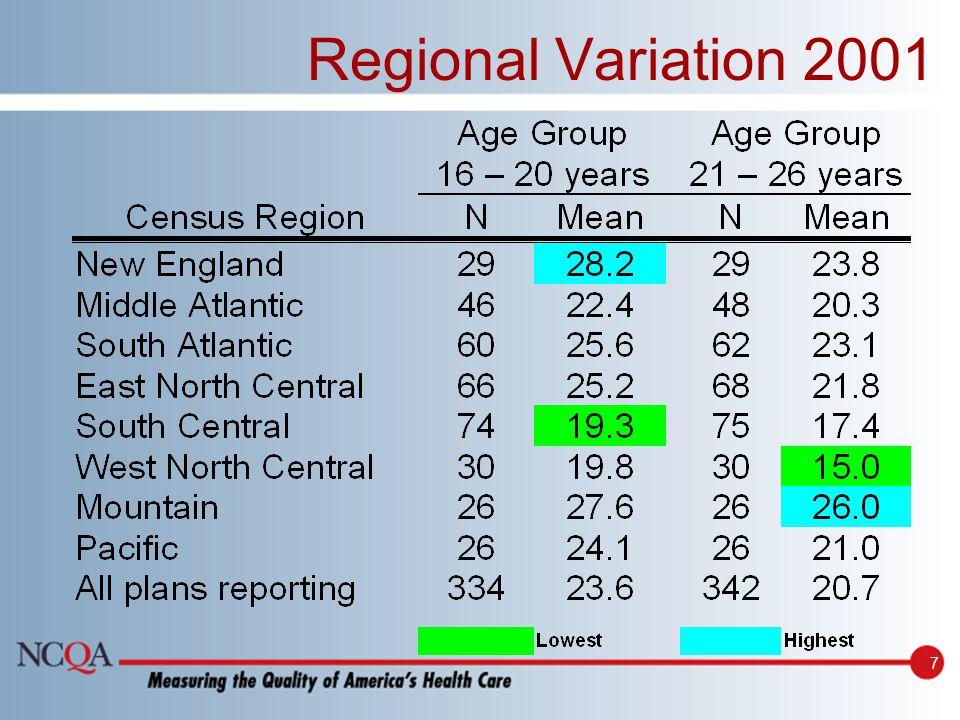7 Regional Variation 2001
