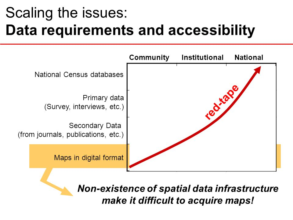 Scaling the issues: Data requirements and accessibility Primary data (Survey, interviews, etc.) InstitutionalCommunityNational Secondary Data (from jo