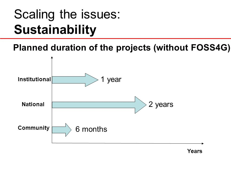 Scaling the issues: Sustainability Institutional Community National Years 2 years 1 year Planned duration of the projects (without FOSS4G) 6 months