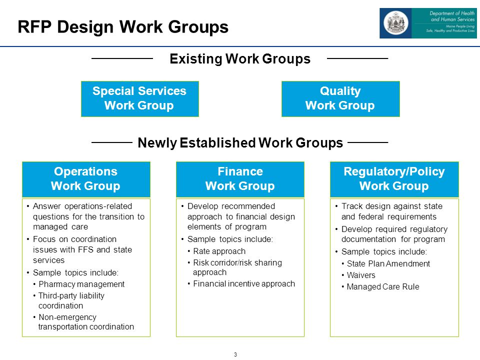 3 Existing Work Groups Special Services Work Group Quality Work Group Newly Established Work Groups Operations Work Group Finance Work Group Regulatory/Policy Work Group Answer operations-related questions for the transition to managed care Focus on coordination issues with FFS and state services Sample topics include: Pharmacy management Third-party liability coordination Non-emergency transportation coordination Develop recommended approach to financial design elements of program Sample topics include: Rate approach Risk corridor/risk sharing approach Financial incentive approach Track design against state and federal requirements Develop required regulatory documentation for program Sample topics include: State Plan Amendment Waivers Managed Care Rule