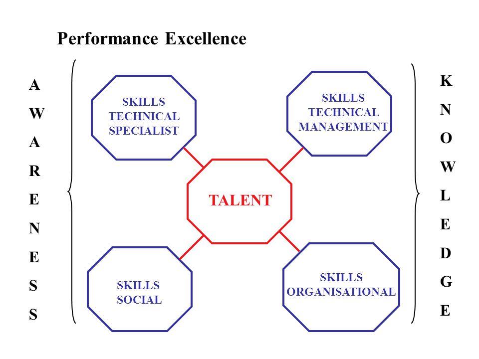 Performance Excellence KNOWLEDGEKNOWLEDGE AWARENESSAWARENESS TALENT SKILLS TECHNICAL MANAGEMENT SKILLS TECHNICAL SPECIALIST SKILLS SOCIAL SKILLS ORGAN