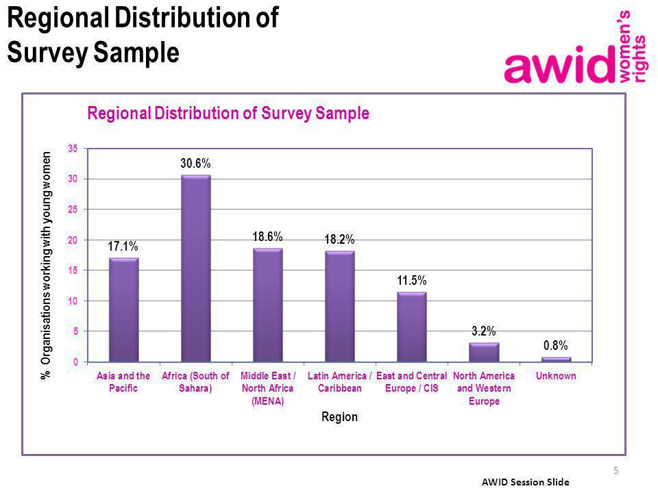 Regional Distribution of Survey Sample 5 AWID Session Slide