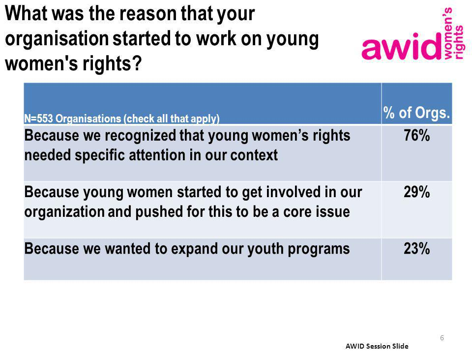 What was the reason that your organisation started to work on young women s rights.