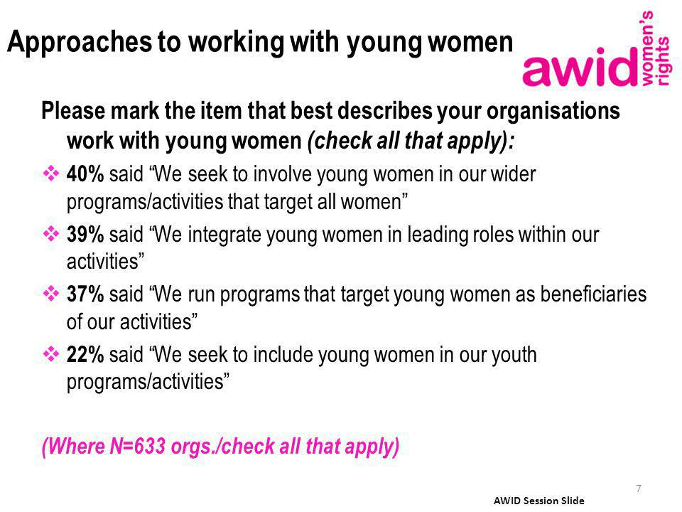 Approaches to working with young women Please mark the item that best describes your organisations work with young women (check all that apply): 40% said We seek to involve young women in our wider programs/activities that target all women 39% said We integrate young women in leading roles within our activities 37% said We run programs that target young women as beneficiaries of our activities 22% said We seek to include young women in our youth programs/activities (Where N=633 orgs./check all that apply) 7 AWID Session Slide