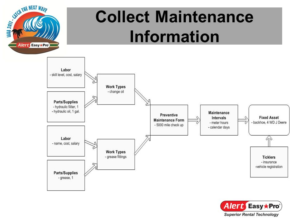Collect Maintenance Information