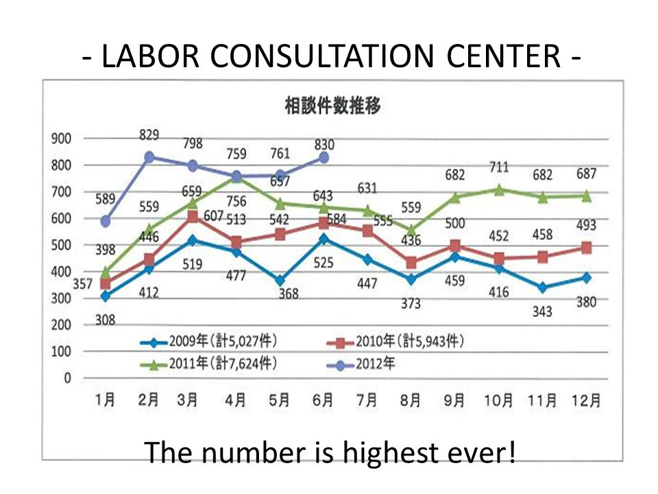 - LABOR CONSULTATION CENTER - The number is highest ever!