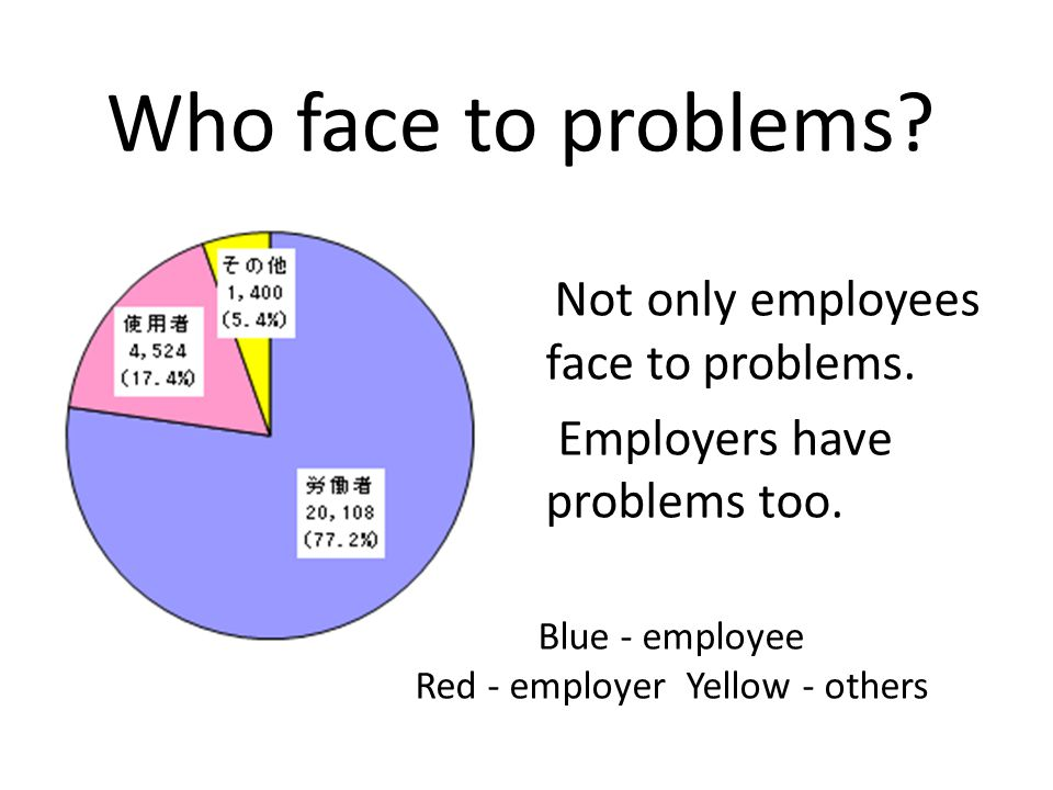 Blue - employee Red - employer Yellow - others Who face to problems? Not only employees face to problems. Employers have problems too.