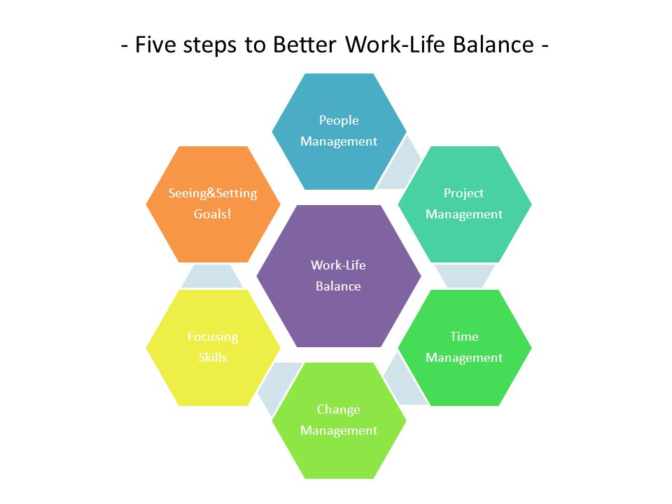 - Five steps to Better Work-Life Balance - Work-Life Balance People Management Project Management Time Management Change Management Focusing Skills Se