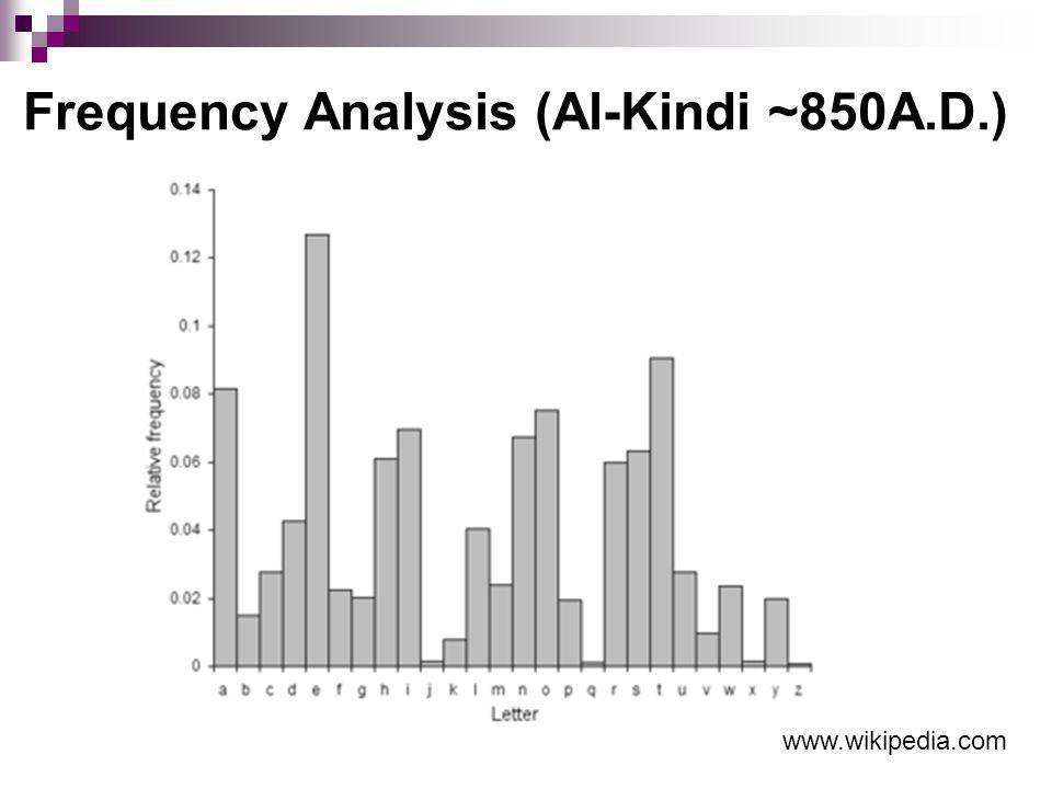 Frequency Analysis (Al-Kindi ~850A.D.) www.wikipedia.com